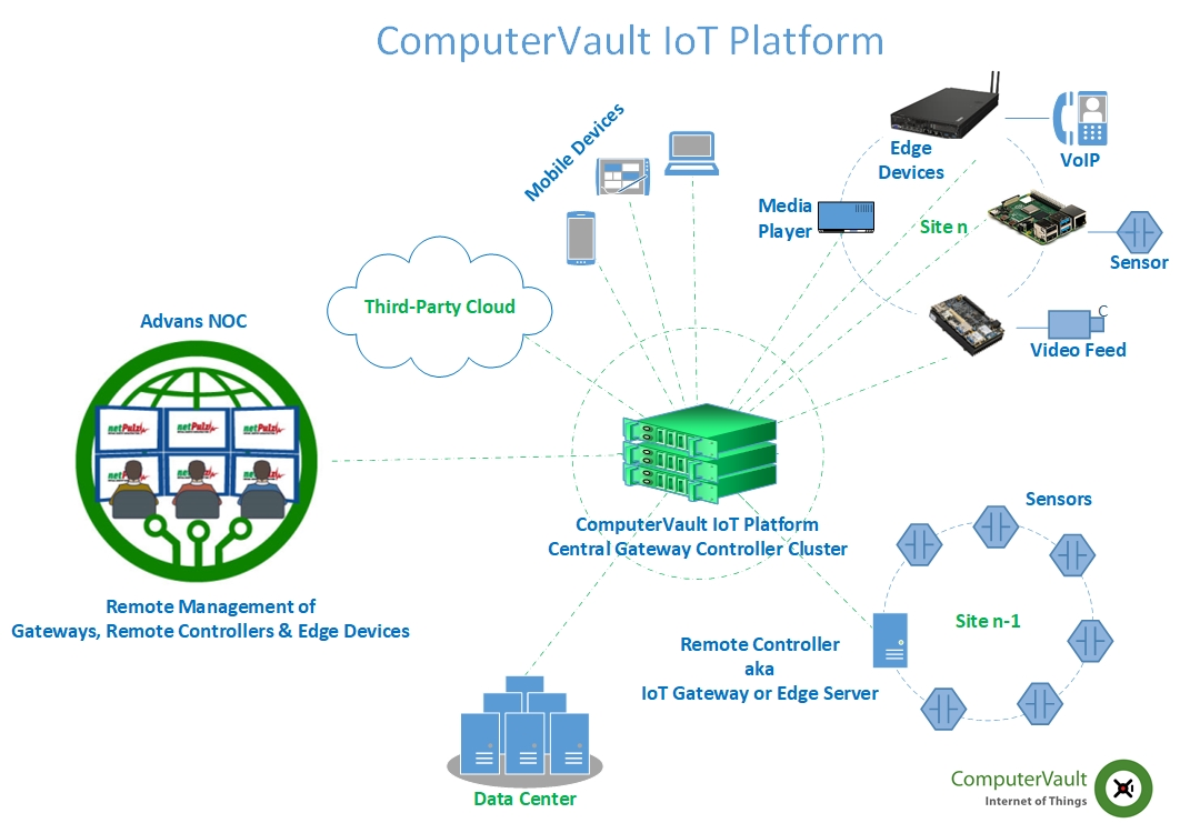 ComputerVault-IoT